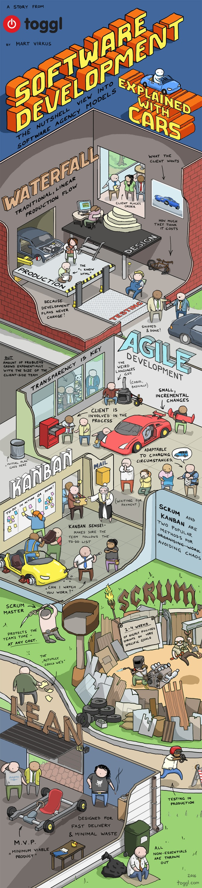 software-development-methods-explained-with-cars-toggl-infographic-02-f2f4bdec9eeed1a4d20b6b4f0ce9b3b7